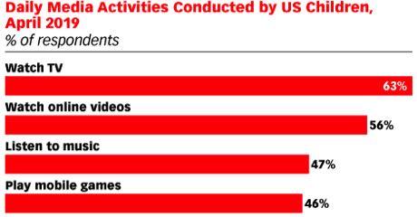 Comment les enfants américains passent leur temps sur les médias en avril 2019